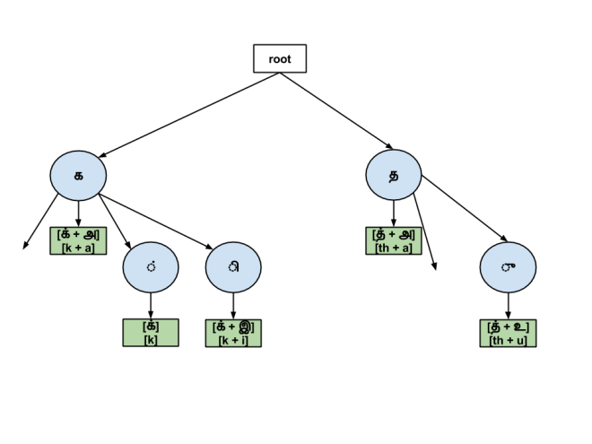 A prefix tree (trie) for converting Thamil letters to phonemes