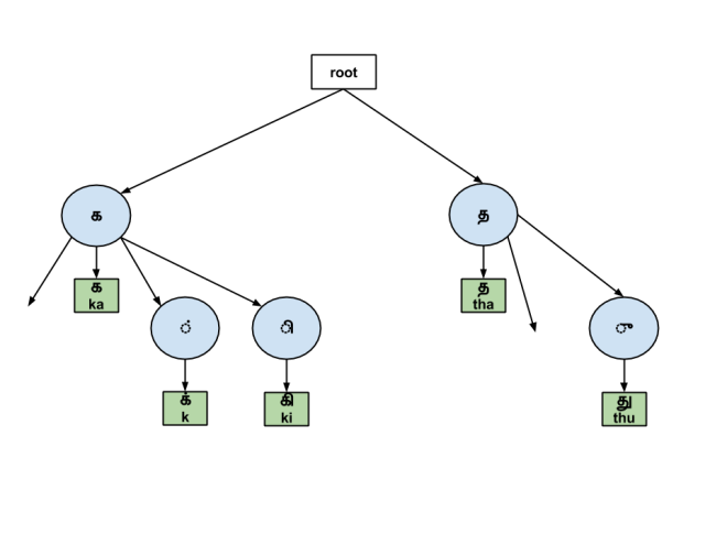 An example of a prefix tree (trie) for Thamil letters