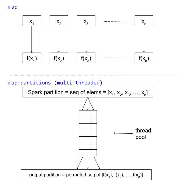 Using Clojure to Create Multi-Threaded Spark Jobs