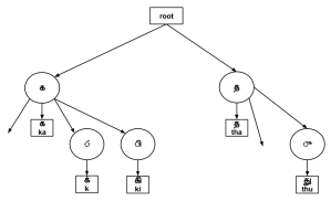 a prefix tree constructed from a list of strings